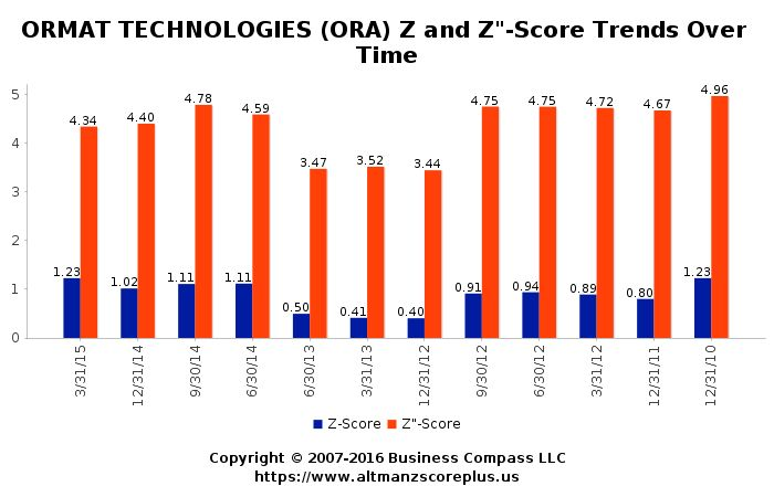 Altman Z-Score Analysis for Orora Ltd. (ORA) #altmanzscore