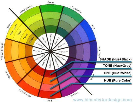 Interior Design Terms Hue Tint Tone Shade Color WheelsPrimary