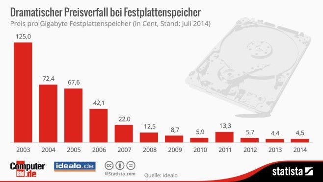 So viel kosten Festplatten von 2003 bis heute