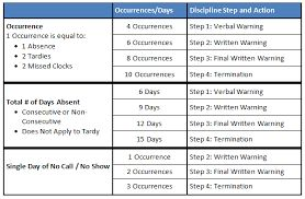 Captivating Disciplinary Procedure Plan For Absenteeism