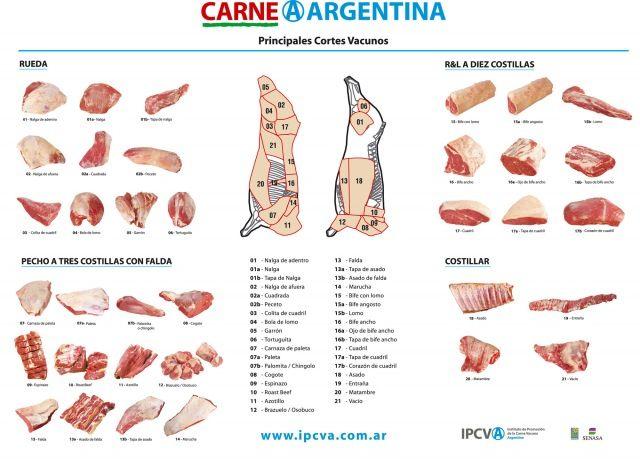 Cortes de carne vacuna