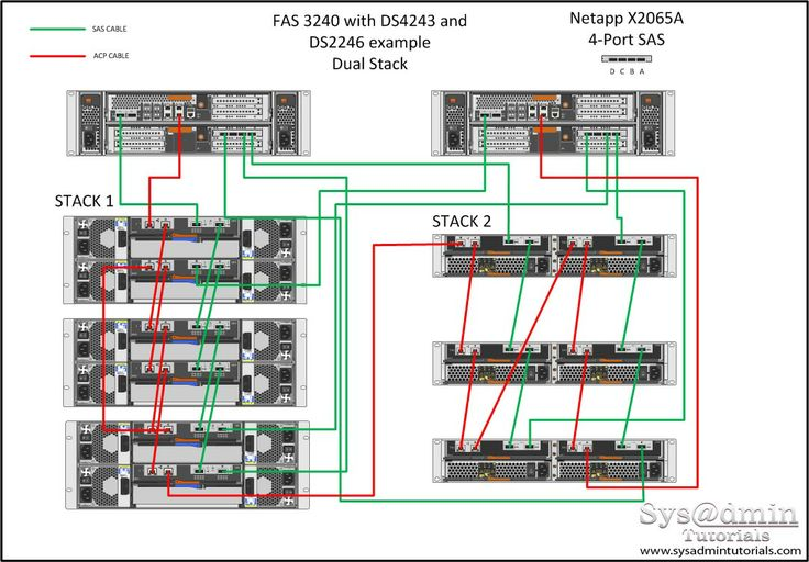 Pin By David Rodriguez On Netapp Hardware Storage Audio