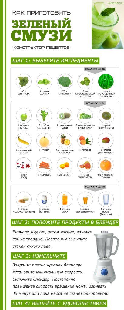 Как приготовить зеленый смузи: конструктор рецептов (ИНФОГРАФИКА)
