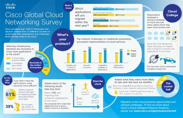 2012 Cisco Global Cloud Networking SurveyClouds Technology, Cisco Global, Clouds Infographic, Cloudsurvey Infographic, Clouds Network, Clouds Computers, Global Clouds, Network Survey, Clouds Survey