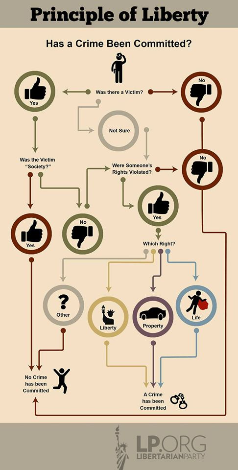 Has a crime been committed? Take a look at this libertarian infographic to find out.