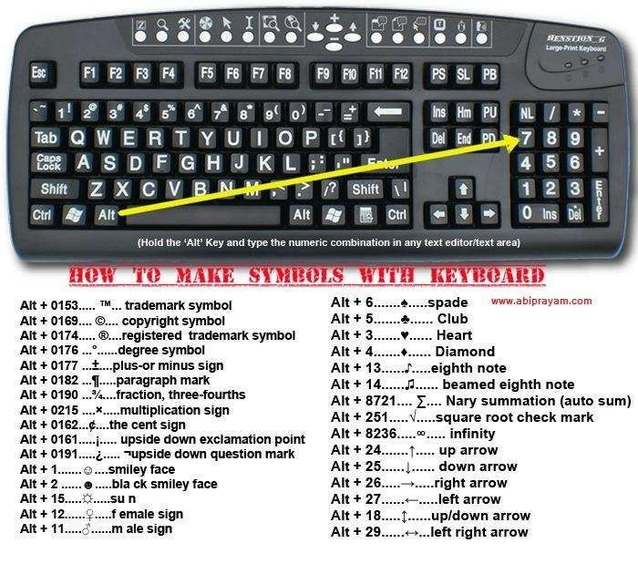 How to make symbols with the keyboard.