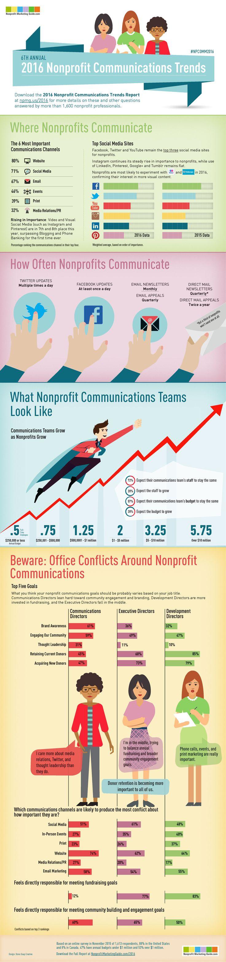 Infographic: 2016 Nonprofit Communications Trends