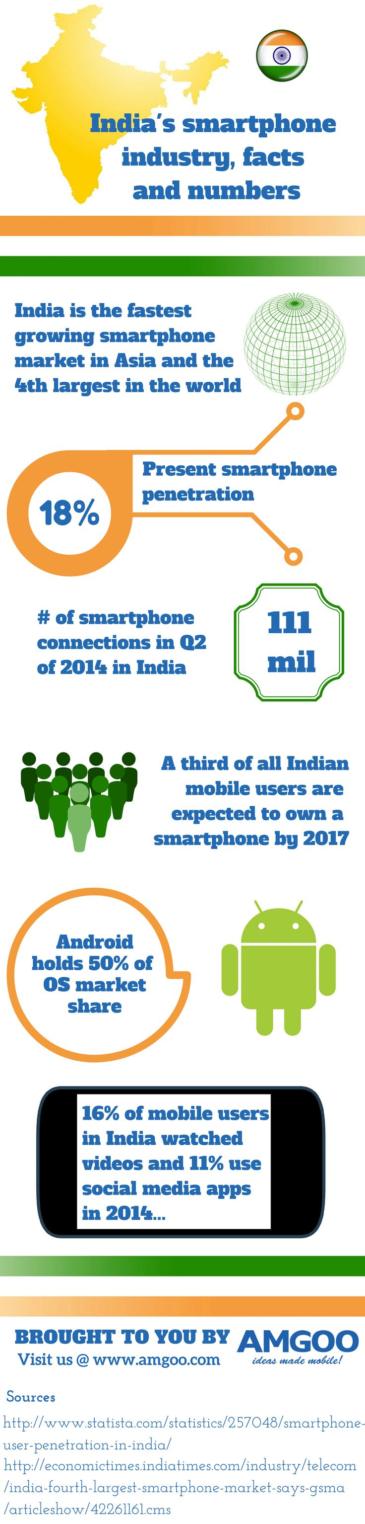 India is the fastest growing smarphone market in Asia and the fourth largest in the world! See how its smartphone industry is shaping up in this infographic http://www.amgoo.com/ #AMGOO #IndiaSmartphoneIndustry