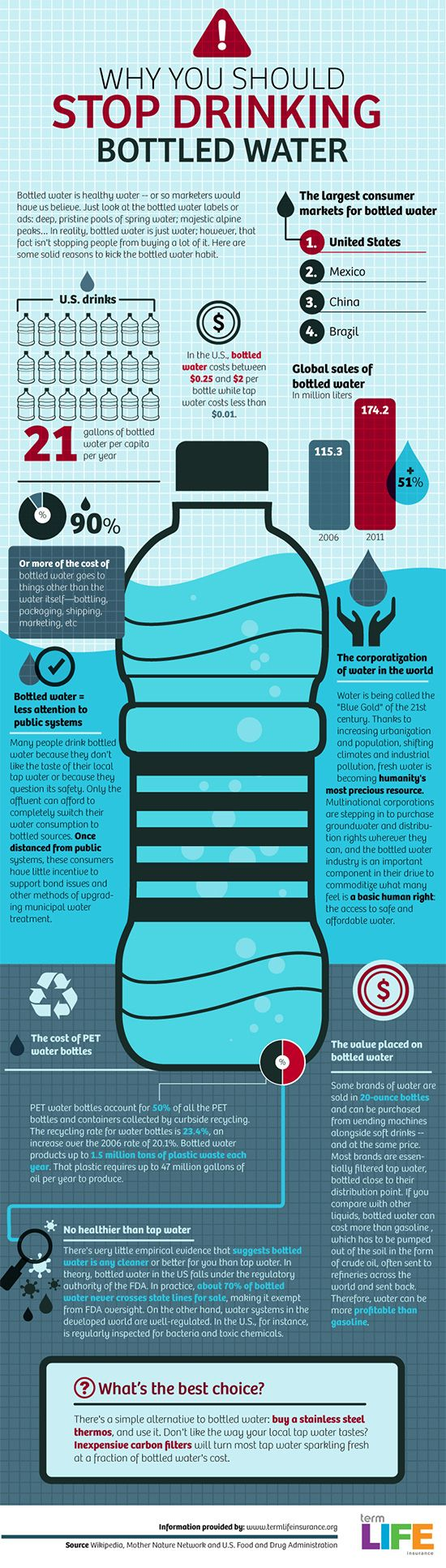 I always drink tap water, but still good to know why we should stop drinking bottled water @TermLifeInsurance