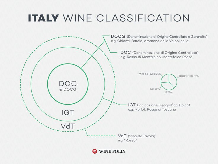 Italian Wine Classification System (DOC/DOCG) http://winefolly.com/review/looking-for-good-wine-start-with-the-appellation/