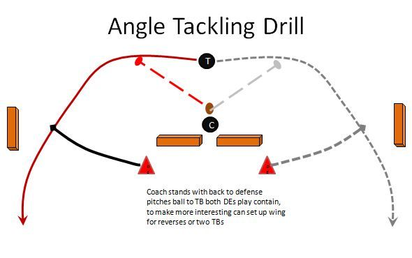 This season I have been using this Angle Tackling drill for my youth football team at almost every practice, especially for Outside Linebackers, Defensive Ends, Corner Backs, Free Safeties and Insi...