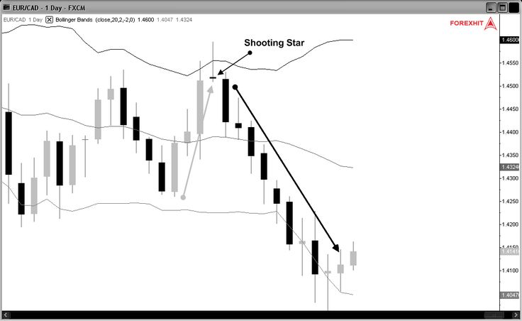 shooting star bollinger bands