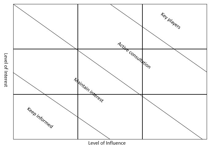 Interest and Influence Stakeholder Analysis