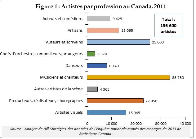 Profil statistique des artistes et des travailleurs culturels au Canada | Hill Stratégies : http://www.hillstrategies.com/fr/content/profil-statistique-des-artistes-et-des-travailleurs-culturels-au-canada