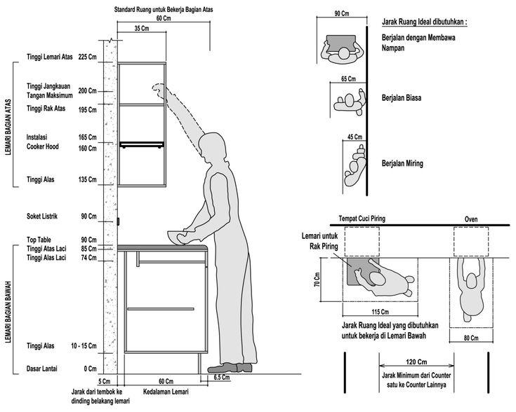 Ukuran kitchenset ideal dapur pinterest kitchen sets for Ukuran kitchen set