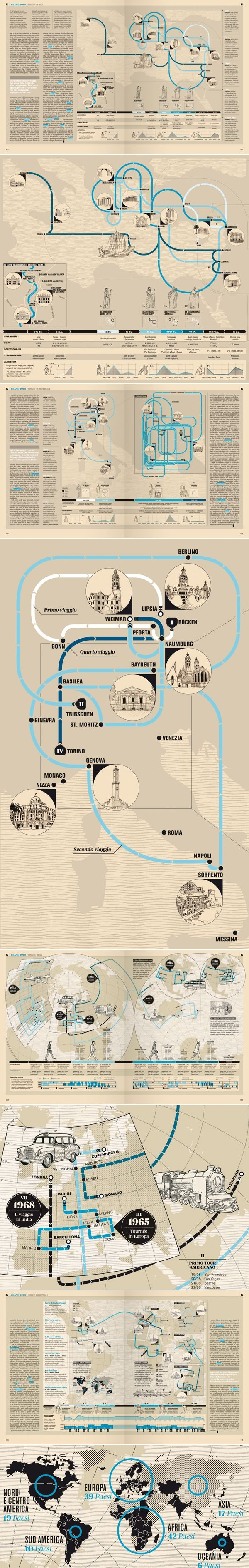 Gran Tour - the life of historical characters shown by #infographic language