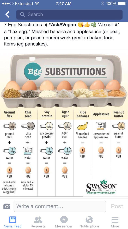 Каким продуктом можно заменить яйцо в диете