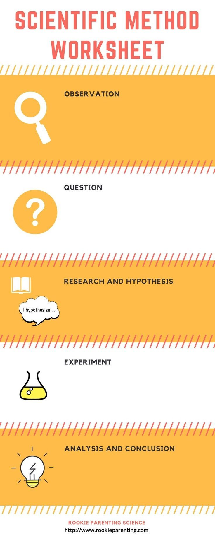scientific method steps, examples & worksheet - zoey and sassafras