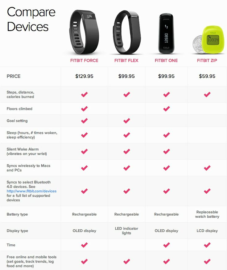 Comparison of the 4 types of fitbit devices currently on