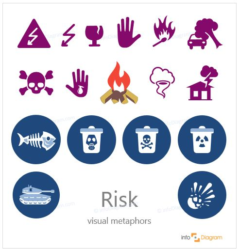 Risk symbols - abstract concept visualization by PowerPoint. Extreme weather risk, severe wind, tornado, house damaged with a hail, car, hit by the tree, caution symbols, skull and crossed bones, fragile objects, danger pictograms, toxic and radioactive waste, poison, poisoned animals,  military symbol, toxic and burning injury,a body wound. Flat editable infographics images.