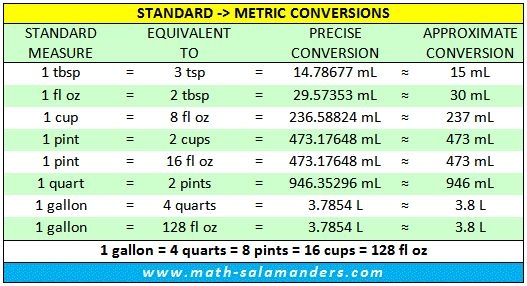Liquid and Volume Measurement Table Converting Metric to Standard