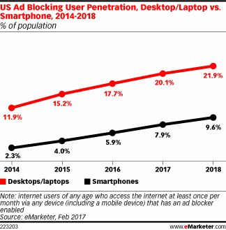 Ad blocking growth has eased, although it is still in the double digits. More than a quarter of internet users block ads.
