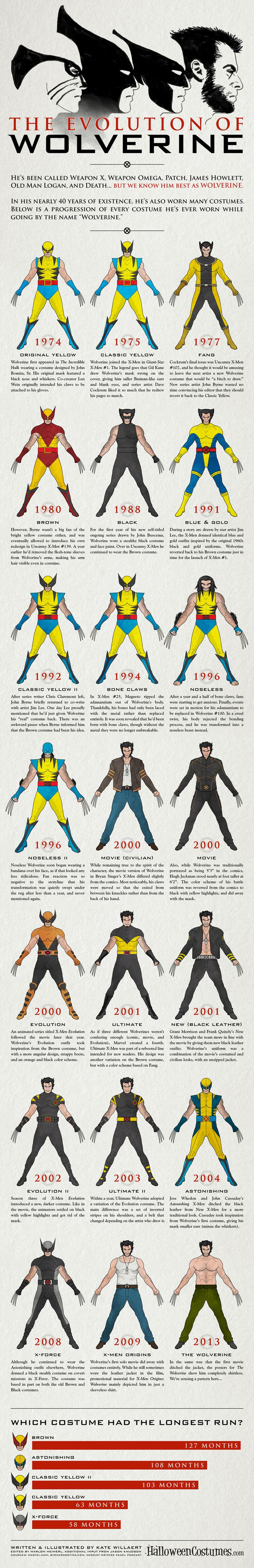 """Wolverine costumes over time infographic. Need to know. (^.^) Thanks, Pinterest Pinners, for stopping by, viewing, re-pinning, following my boards. Have a beautiful day! ^..^ and """"Feel free to share on Pinterest ^..^ #unocollectibles, #comics"""