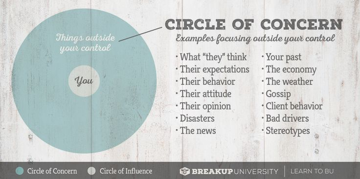 graphic of circles of concern and influence from covey
