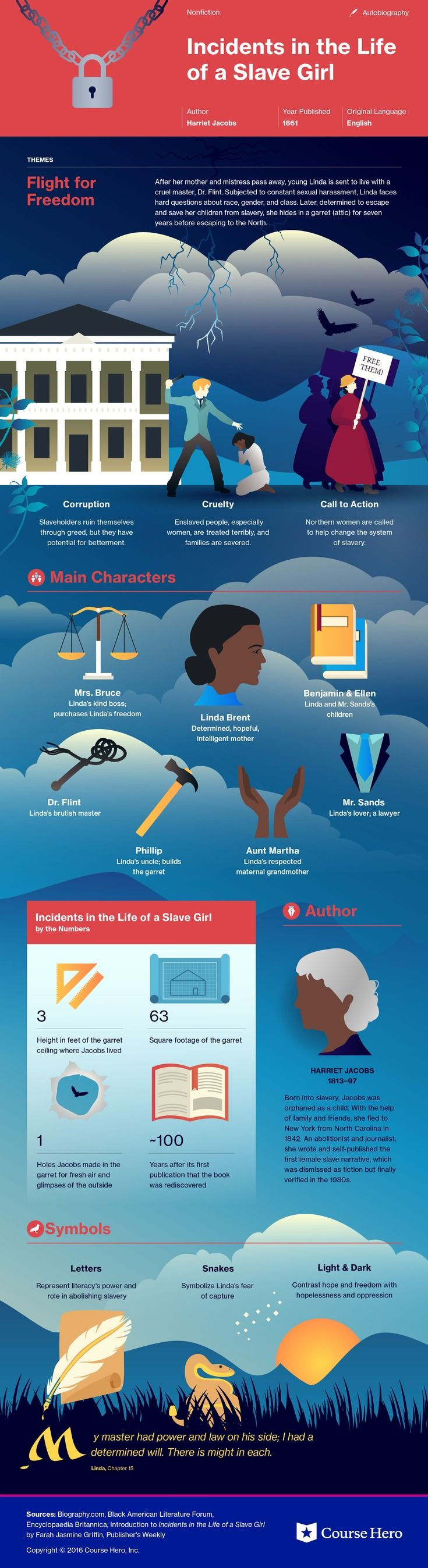 best schule diverses images english literature this coursehero infographic on incidents in the life of a slave girl is both visually