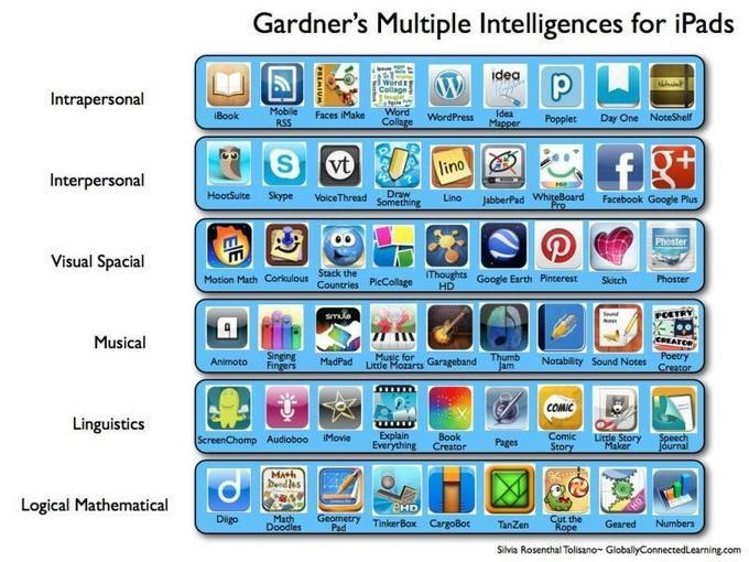 INSTRUCTIONAL DESIGN / LEARNING TECHNOLOGIES Learning Theories | Howard Gardner | Multiple Intelligences for iPads | CPLP