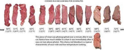 SteakTemperaturesWebSMALL