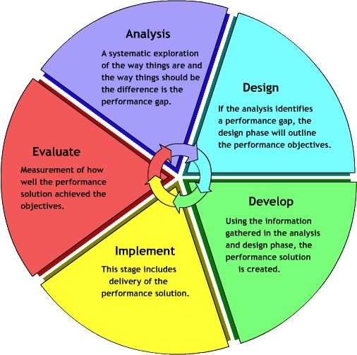 17 Best images about Instructional Design and Educational ...