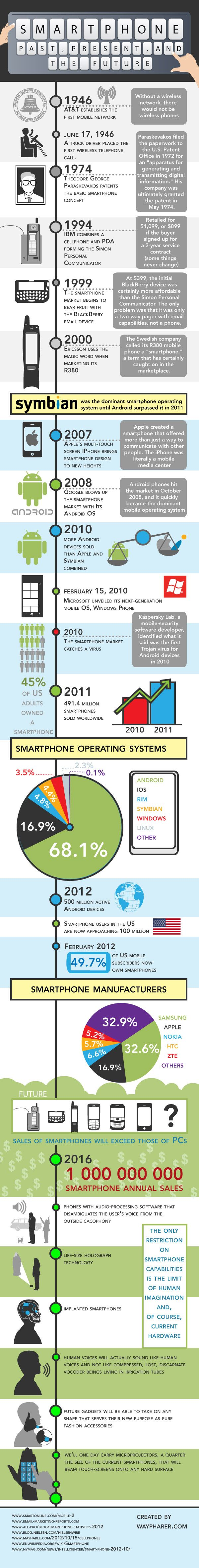#Smartphones: Past, Present and Future! - It has grown quickly after #Android and #iOS Apps Addition.