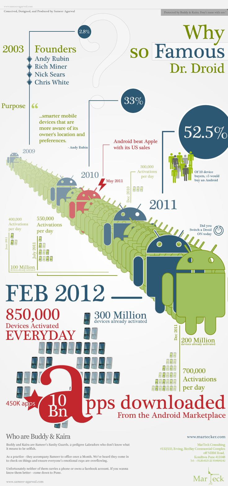 Android's growth