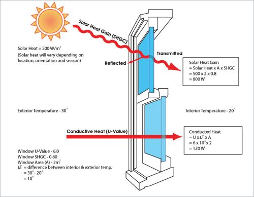A diagram of a window shows solar heat gain through transmission and conduction.windows that insulate well (low U-value), admit plenty of solar energy (high solar heat gain coefficient) on the north during cooler months, but limit solar heat gain from the east and west (low solar heat gain coefficient). Ideally, northerly windows should be protected by correctly sized eaves to prevent summer time heat and glare while still allowing sun penetration in winter.