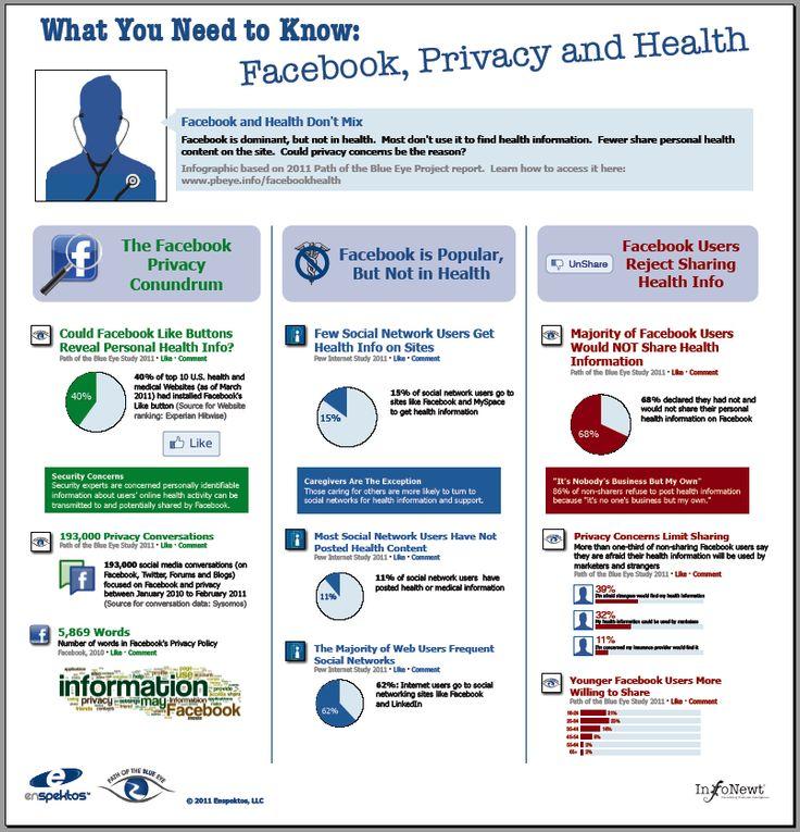 Facebook, Privacy and Health #infographics #socailmedia #digitalhealth