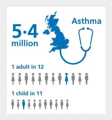 Asthma is a non communicable long term condition that causes breathlessness, coughing and wheezing. The severity of the condition varies from different individuals, however it can usually be controlled well.