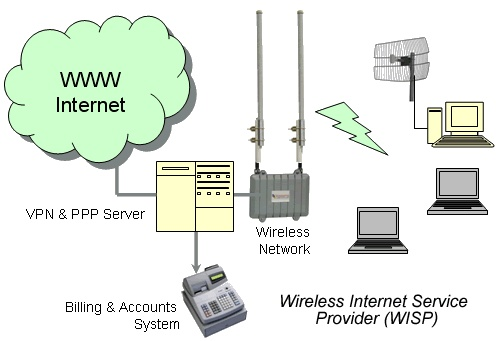 wireless internet service providers - Sometimes called a wireless data provider, is a company that provides wireless internet access