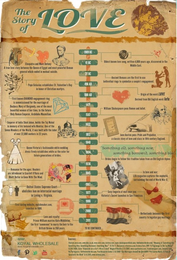 The Story of Love Infographic