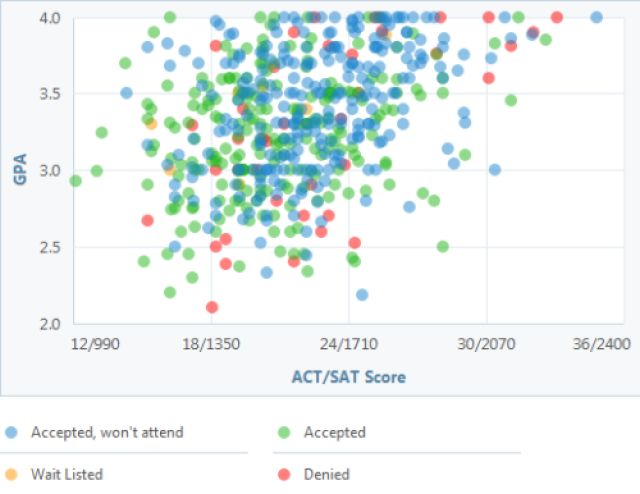 23 Best Images About CSU Acceptance Graphs On Pinterest