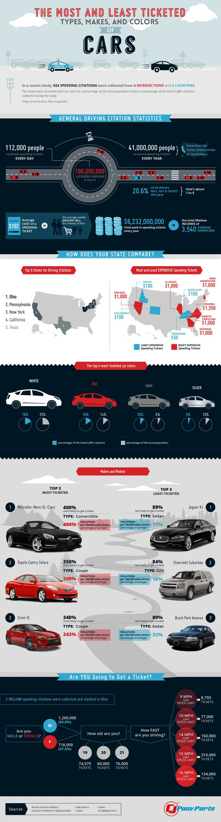 Most and least ticketed types makes and colors of cars ford mustang parts blog