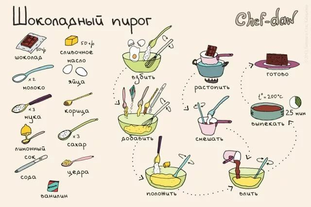 рецепты в рисунках: 18 тыс изображений найдено в Яндекс.Картинках