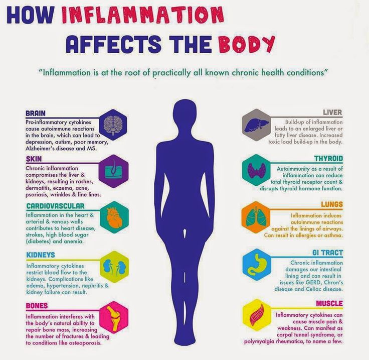 Why we need to eat healthy foods, including herbs and spices:  to combat inflammation.  Good to Know: How Inflammation Affects the Body [Infographic]