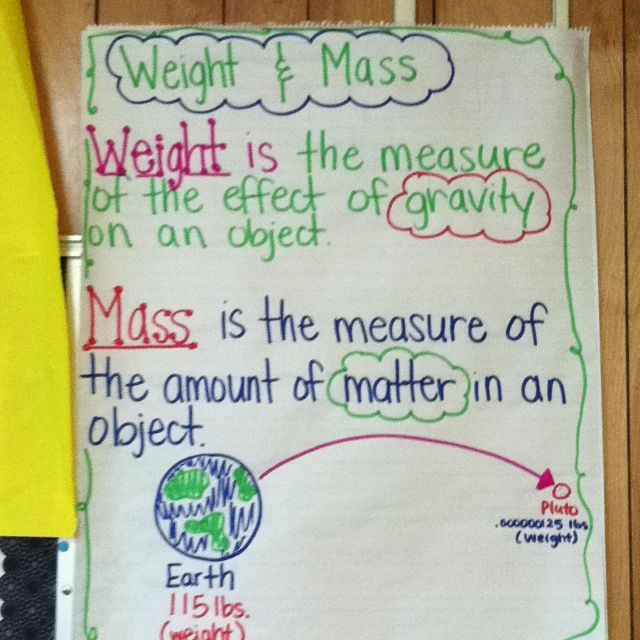 Weight vs. Math anchor chart