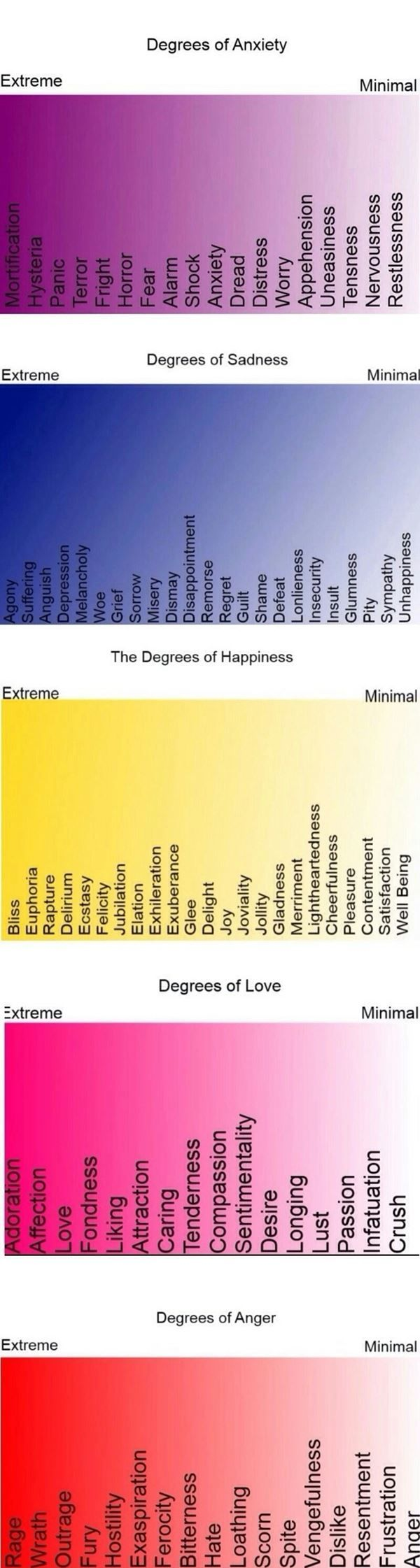 Degrees of different emotions