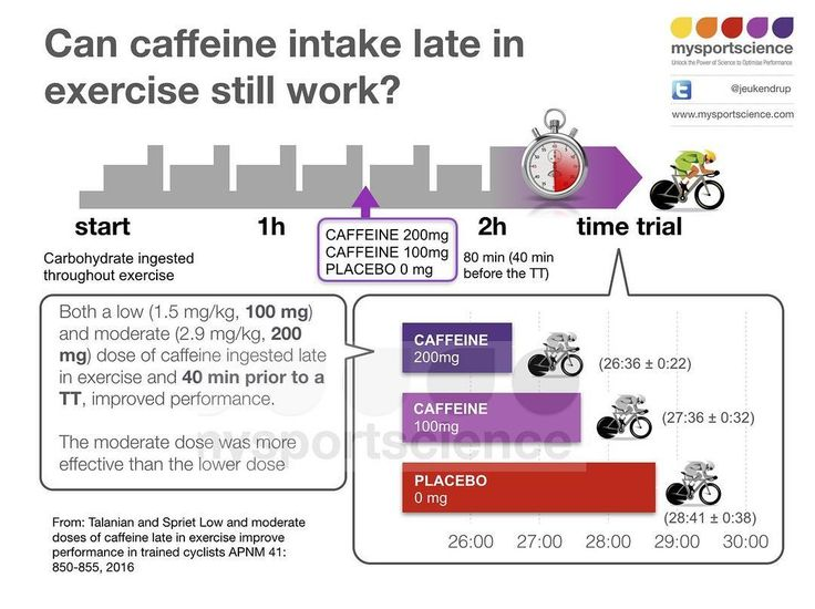 Caffeine works at least for cycling tt 12 your daily