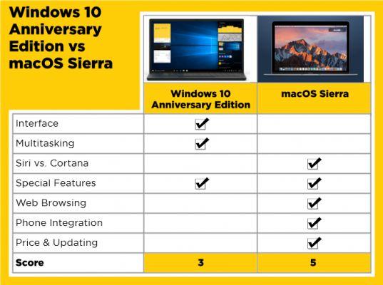 windows 10 anniversary edition vs macos sierra