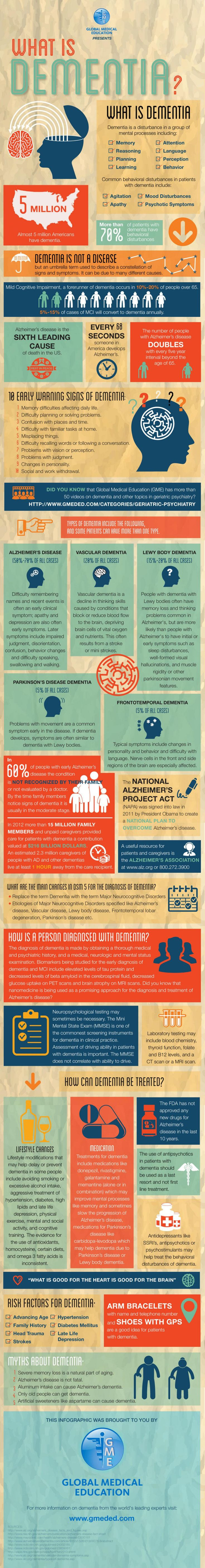 This infographic discusses Dementia and the many possible manifestations of it: Lewy Body Dementia, Alzheimer's Disease, Vascular Dementia, Frontotemporal Dementia, and Parkinson's Disease Dementia.