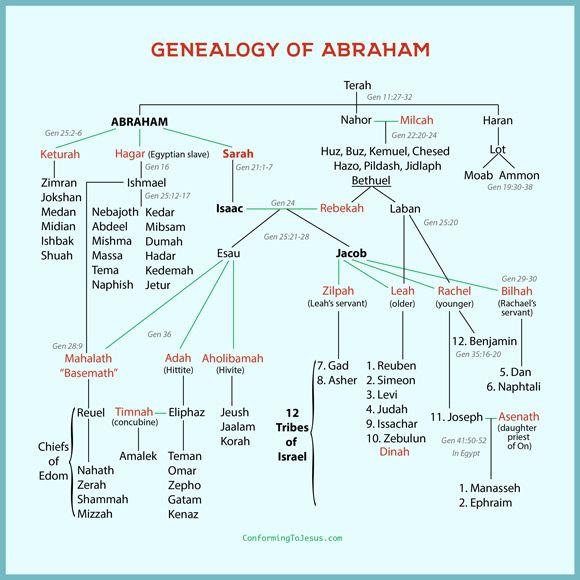 Genealogy Of Abraham U0026 39 S Chart