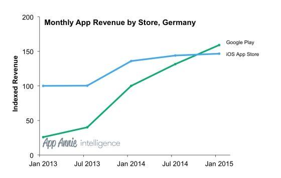 #App-Markt in Deutschland 2014: Umsätze im #Google Play Store erstmals größer als bei #Apple